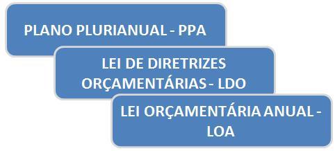 PPA - LDO - LOA
